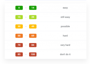 kwfinder difficulty ranges