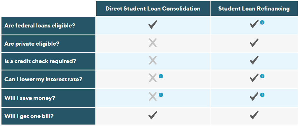 save money student loan refi sofi