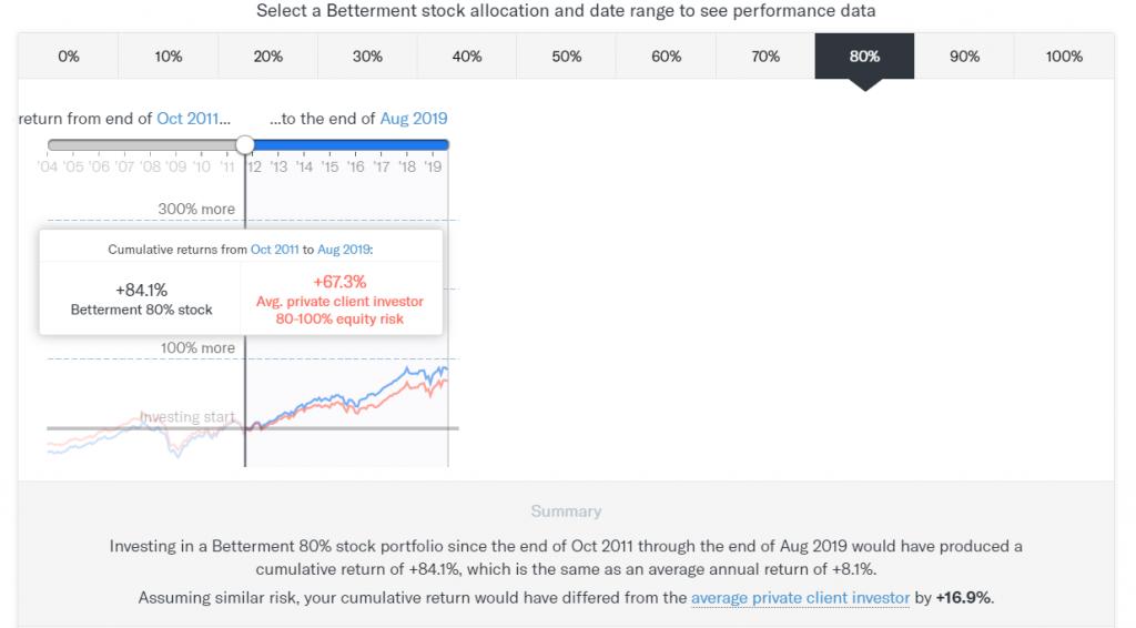 Betterment-vs-Wealthfront-returns