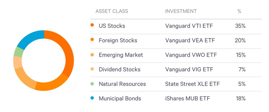 Wealthfront-portfolio