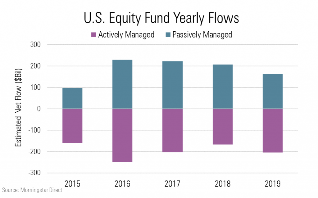 3 fund portfolio active vs passive